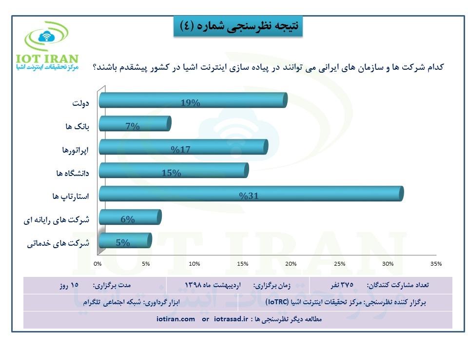 کدام شرکت ها و سازمان های ایرانی میتوانند در پیاده سازی اینترنت اشیا در کشور پیشقدم باشند